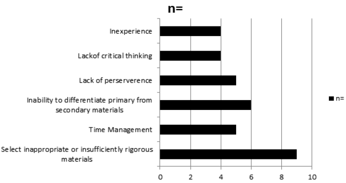 Table 2. Bar Graph of Faculty Perceptions of Where Students Fall Short