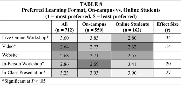 Table 8. Preferred Learning Format, On-campus vs. Online Students  (1 = most preferred, 5 = least preferred)