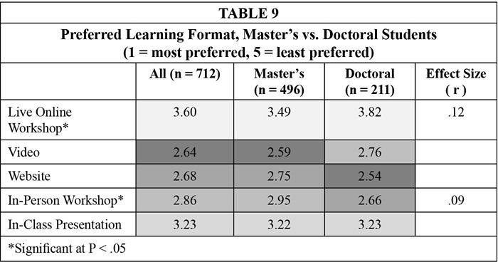 Table 9. Preferred Learning Format, Master's vs. Doctoral Students (1 = most preferred, 5 = least preferred)