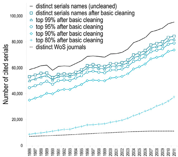 Figure 1. Number of Distinct Journals Cited by the 34 ARL Universities (1986–2011)