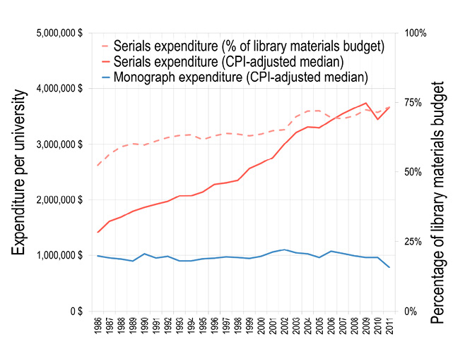Figure 2. Library Expenditures by Type of Material (1986–2011)