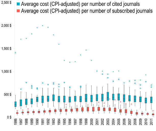 Figure 4. Cost of Journal Subscription, Cited Journals, and All Journals (1986–2011)