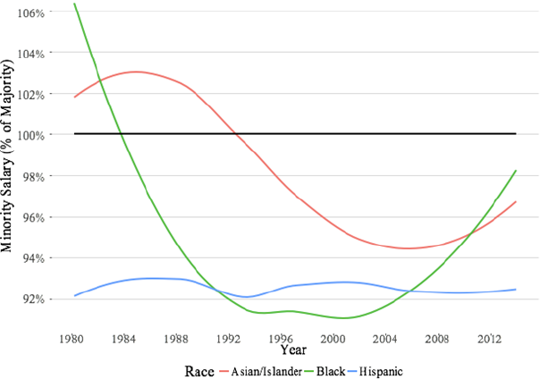 Figure 4. Raw Minority Wage Gap by Race