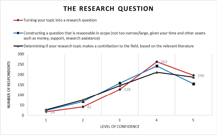 Appendix D1. The Research Questions line graph