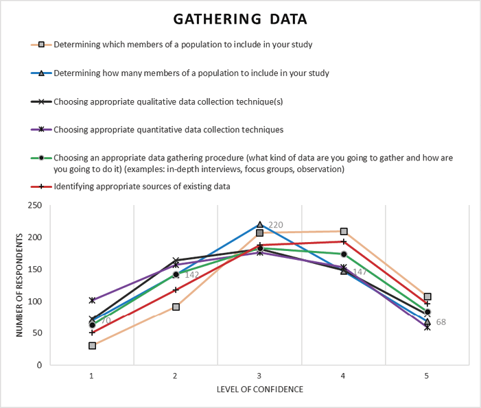 Appendix D2. Gathering Data line graph