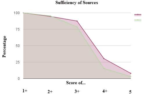 sufficiency of sources.png