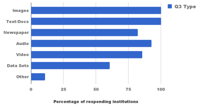 Figure 1. Types of Digital Content in Surveyed Institutions' Digital Repository (Q3)