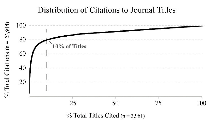 Figure 2. Percentages of Total Citations vs. Total Titles Cited