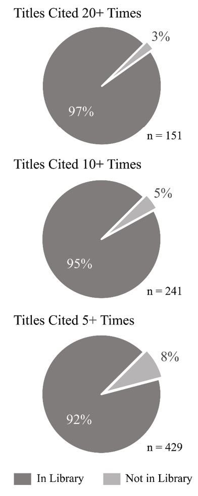 Figure 3. Proportions of Cited Titles Included and Not Included in the Library's Collection at Three Levels of Citing Frequency