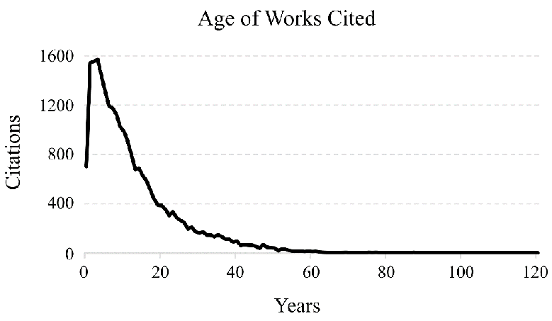 Figure 1. Age of Cited Works at the Time of Citing Article's Publication