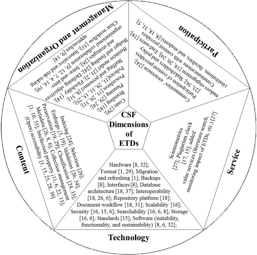 Figure 2. Critical Success Factors for the Implementation of ETD Programs*