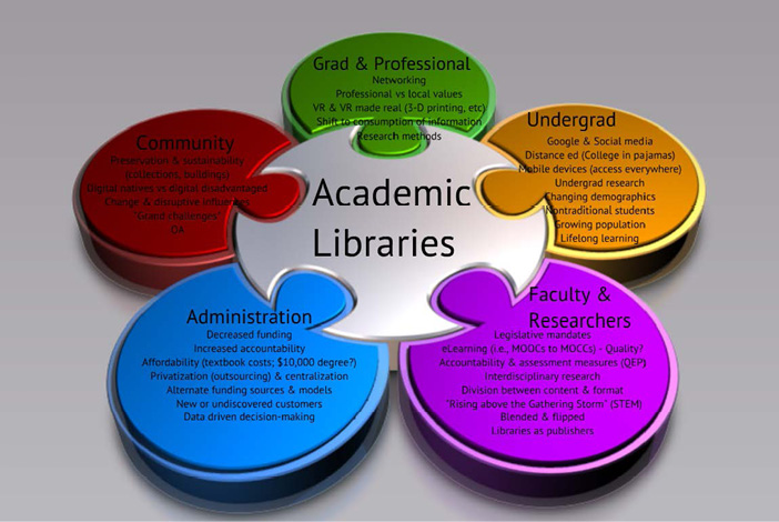 Diagram illustrating external drivers derived from a PEST analysis through the lens of each of academic library's constituencies