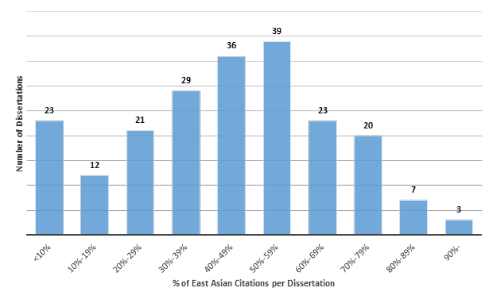 FIgure 1. Distribution of Dissertations by Percentage of East Asian Citations