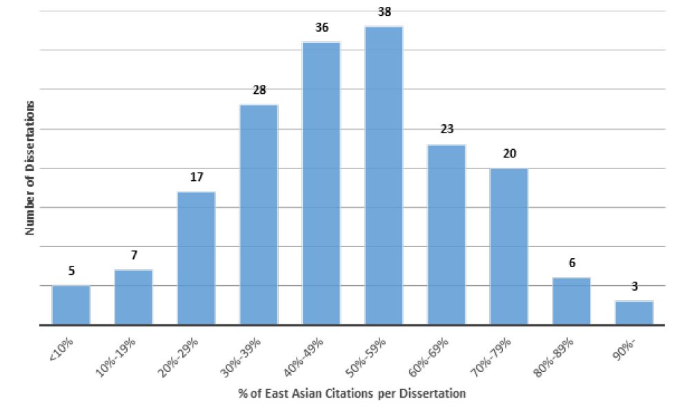 Figure 2. Distribution of Dissertation by Percentage of East Asian Citations (Excluding Linguistics-Focused Dissertations)