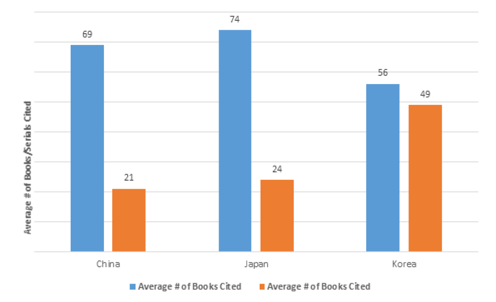 Figure 9. Average Number of Books/Serials Cited by Geographic Area Focus in Dissertation