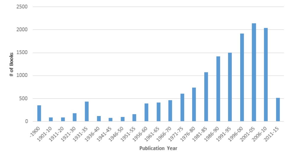 Figure 11. Number of Books Cited by Publication Year