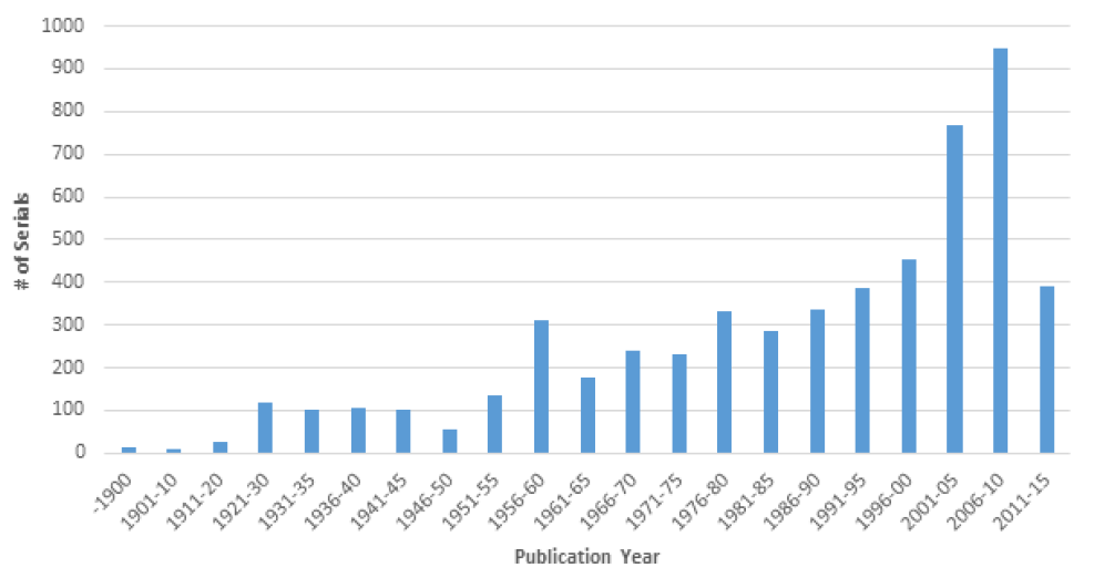 Figure 12. Number of Serials Cited by Publication Year