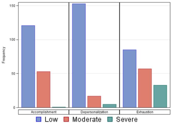 Figure 2. MBI Distribution of Burnout Factors