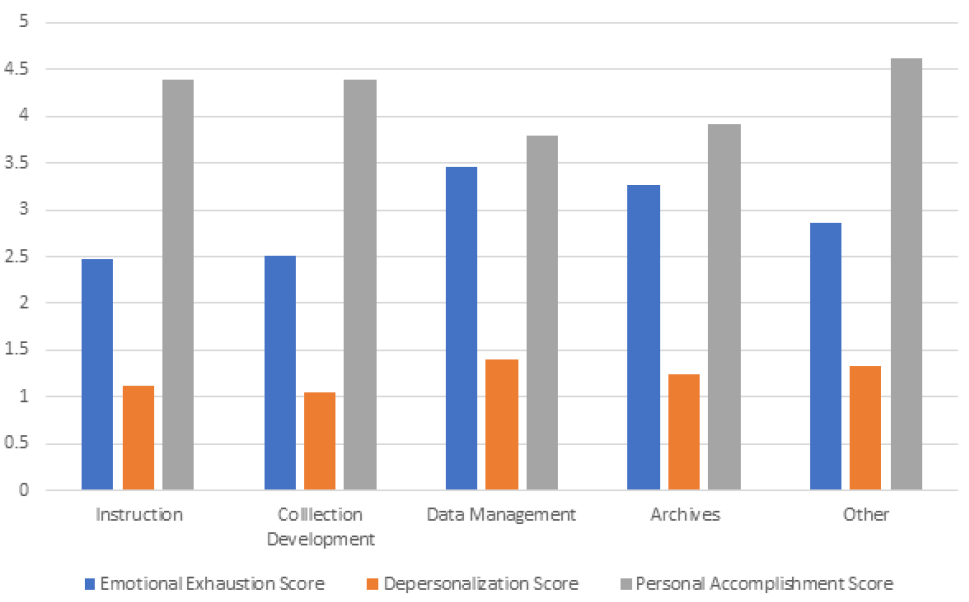 Figure 4. Burnout Level by Self-Identified Primary Role using MBI Scale
