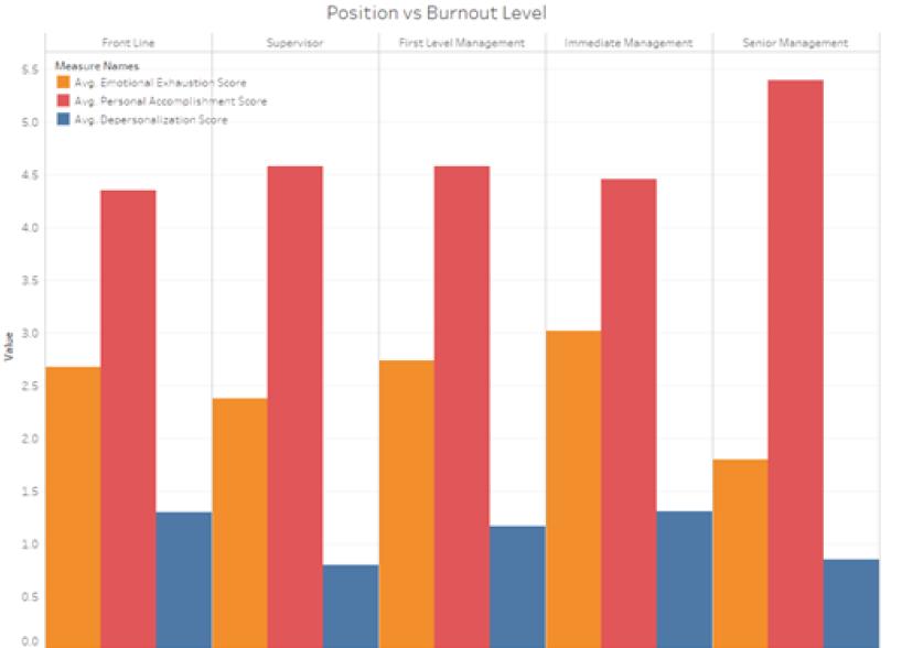 Figure 5. Liaison Librarians Burnout Level by Seniority using MBI Scale