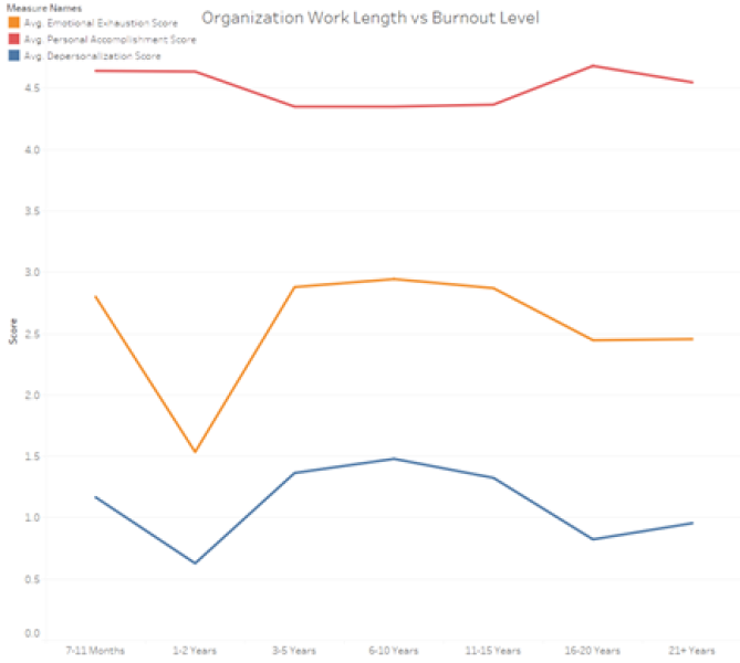 Figure 7. Liaison Burnout Level by Time in Organization using MBI Scale