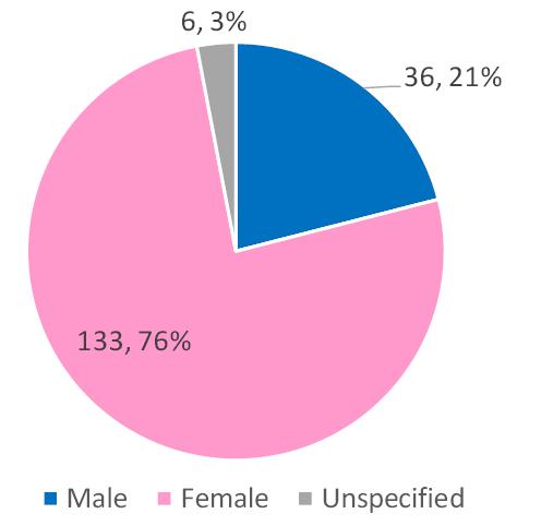 Figure 8. Gender Distribution of Studied Population