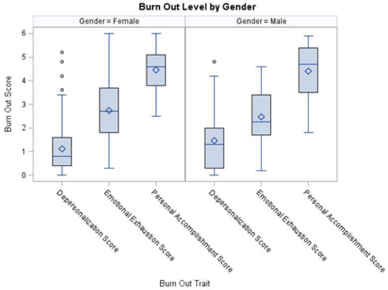 Figure 10. Burnout by Gender using MBI Scale