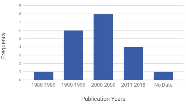 Figure 2. Publication Years for Included Publications