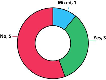 Figure 1. High Prospect/Visibility
