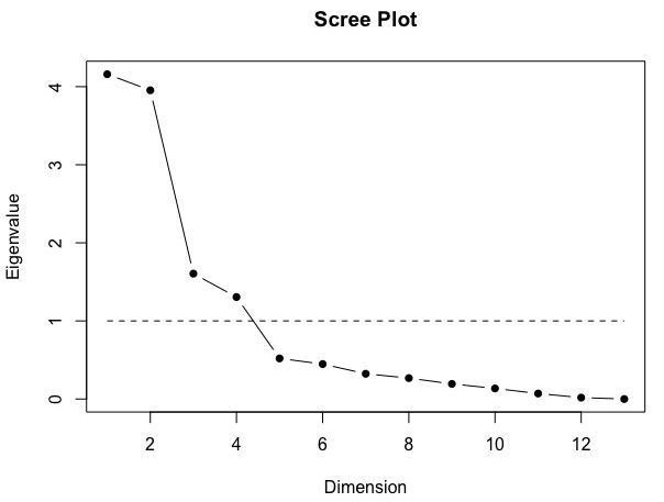 Figure 2. Scree plots from the R scree.plot and nScree Functions