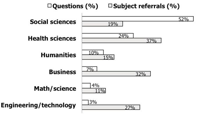 Figure 1. Chat Reference Research Inquiries (n=1,957) and Referrals (n=467) by Subject Domain (UIC Library Academic Years 2015–16 and 2016–17)