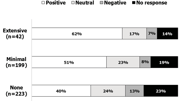 Figure 5. Patron Response to Referrals in Chat Reference by Presence and Extent of Reference Interview (n=467) (UIC Library Academic Years 2015–16 And 2016–17)