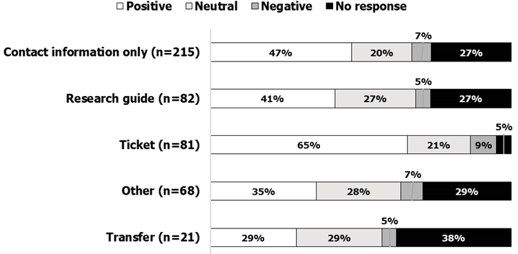 Figure 6. Patron Response to Referrals in Chat Reference by Means of Referral (n=467) (UIC Library Academic Years 2015–16 And 2016–17)