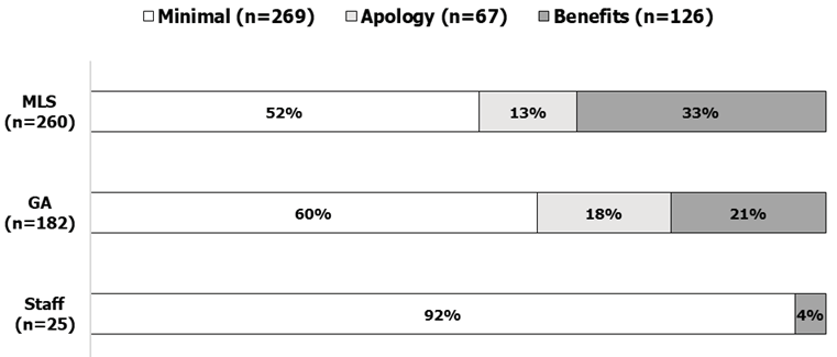 Figure 8. Chat Reference Provider Justification of Referral by Status (n=467) (UIC Library Academic Years 2015–16 And 2016–17)