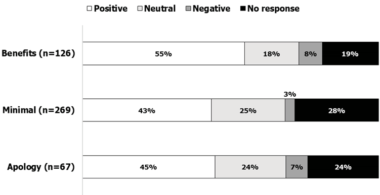 Figure 9. Chat Reference Patron Response to Referral by Justification Type (n=467) (UIC Library Academic Years 2015–16 And 2016–17)