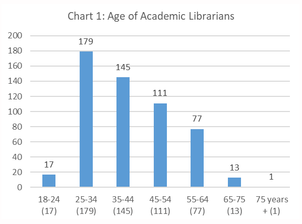 Figure 1. Age of Academic Librarians bar chart
