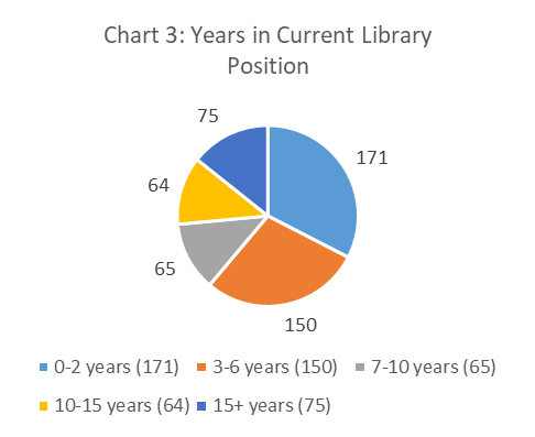 Figure 3. Years in Current Library Position pie chart