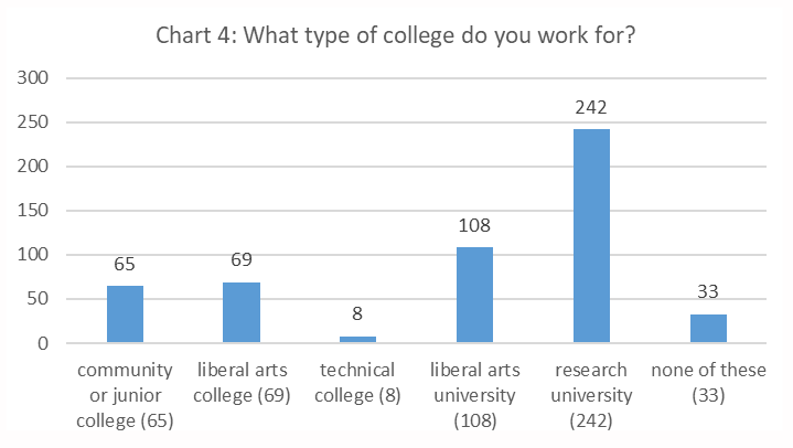 Figure 4. What Type of College Do You Work For? bar chart