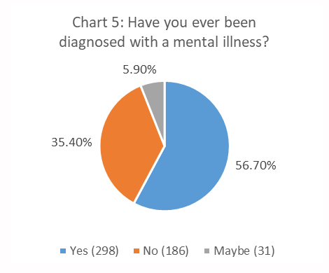 Figure 5. Have you Ever Been Diagnosed with a Mental Illness? pie chart