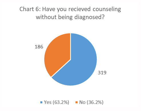 Figure 6. Have You Received Counseling without Being Diagnosed? pie chart