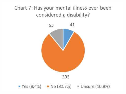 Figure 7. Has Your Mental Illness Ever Been Considered a Disability? pie chart