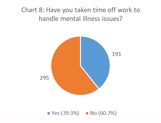 Figure 8. Have you Taken Time Off Work to Handle Mental Illness Issues? pie chart