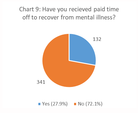 Figure 9. Have You Received Paid Time Off to Recover from Mental Illness? pie chart