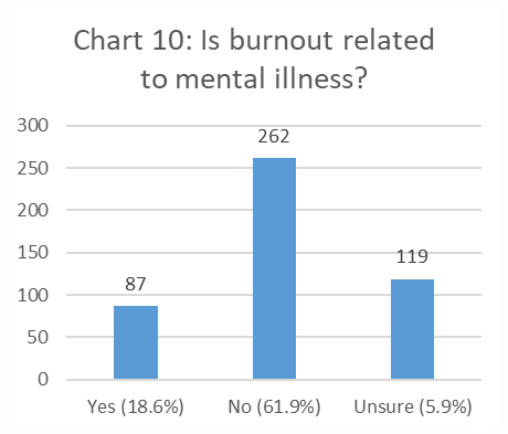 Figure 10. Is burnout related to mental illness? bar chart