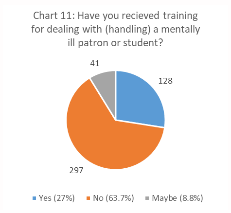 Figure 11. Have You Received Training for Dealing with (Handling) a Mentally Ill Patron or Student? pie chart