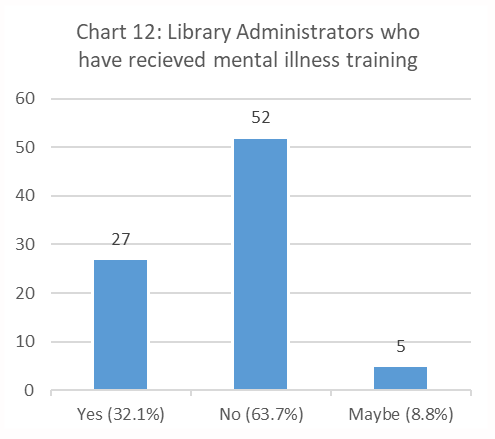 Figure 12. Library Administrators Who Have Received Mental Illness Training bar chart