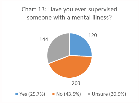 figure 13. Have You Ever Supervised Someone with a Mental Illness? pie chart