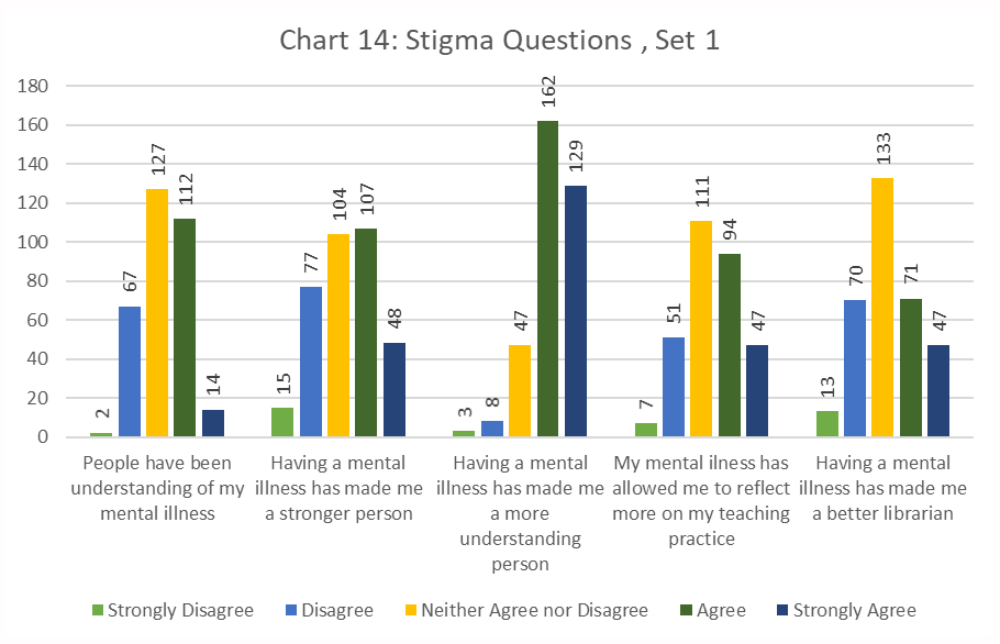 Figure 14. Stigma Questions set 1 bar chart