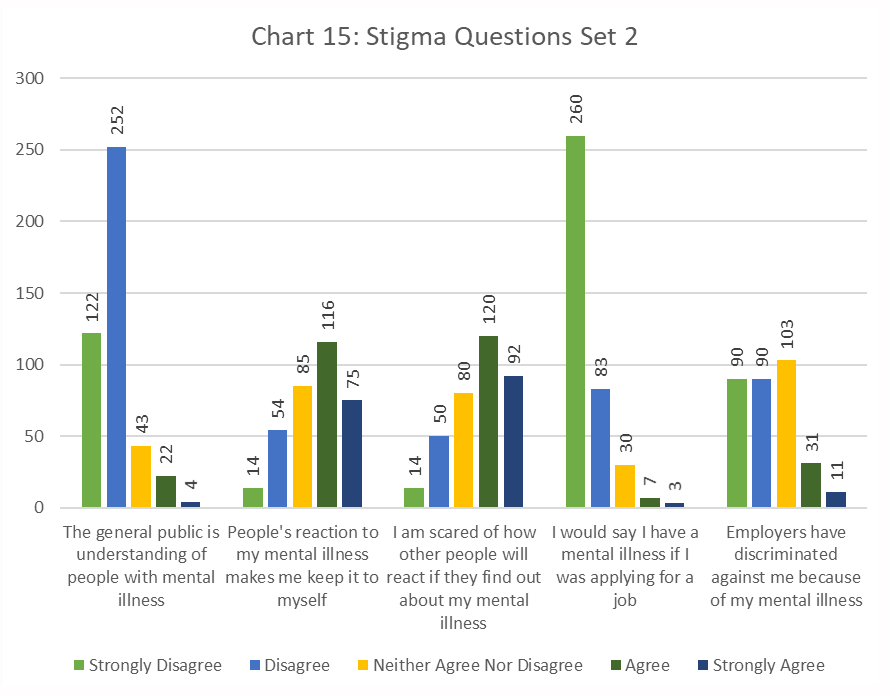 Figure 15. Stigma Questions, Set 2, bar chart
