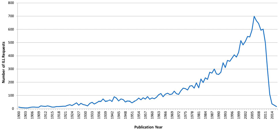 Figure 1. Line chart showing Publication Year of Big Ten ILL Requests for Latin American Materials, 1900–2017